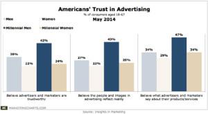 Los hombres hacen mejores migas con la publicidad que las mujeres