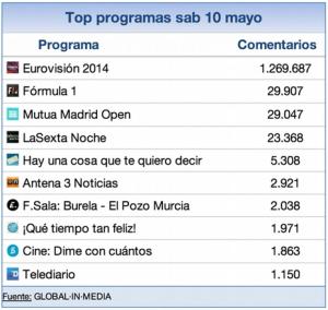 Eurovisión ha sido el programa más comentado en la historia de las redes sociales en España