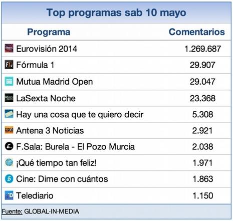 top programas sab 10 mayo