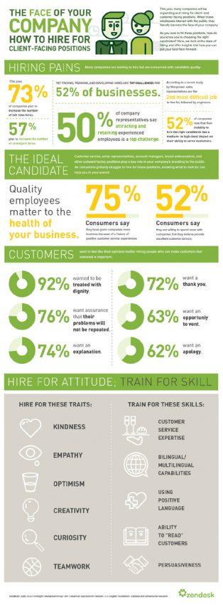Cómo contratar empleados que sus clientes amen