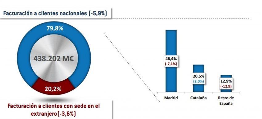 El negocio de la investigación de los mercados españoles cayó un 5,5% en 2013