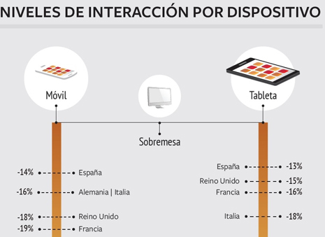 Interacción por dispositivo