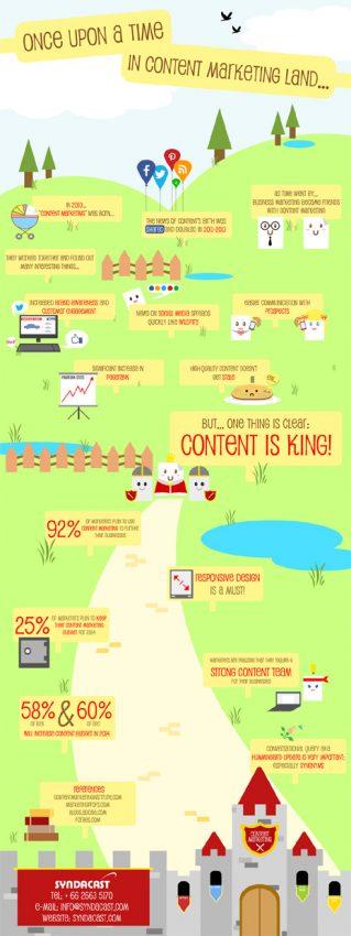 Si el marketing de contenidos fuera un cuento de hadas…