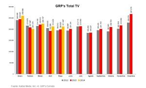 La presión publicitaria en televisión sube un 6,4% en mayo según Ymedia
