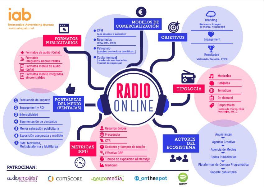 IAB Spain lanza la infografía de Radio Online