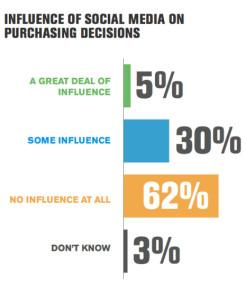 ¿Todopoderosas las redes sociales? Lo cierto que su influencia en las decisiones de compra es muy escasa