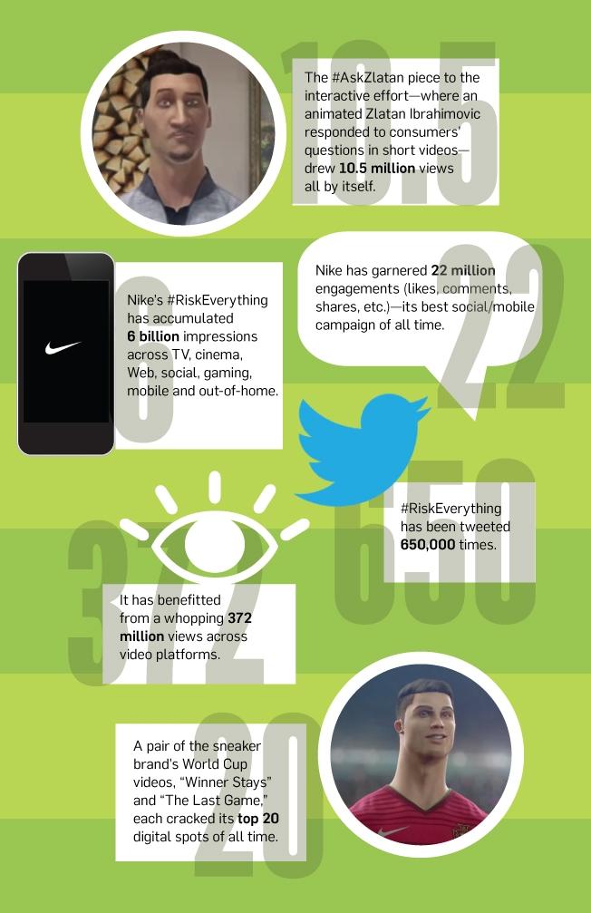 Nike se convierte en 'equipo ganador' en el Mundial de Brasil y nosotros mostramos el porqué