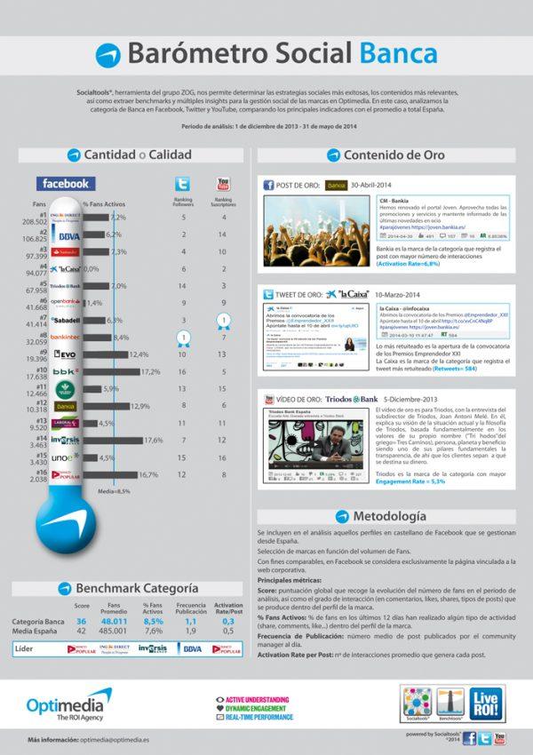 La relación entre redes sociales y bancos, a examen, ¿quiénes serán los más populares?