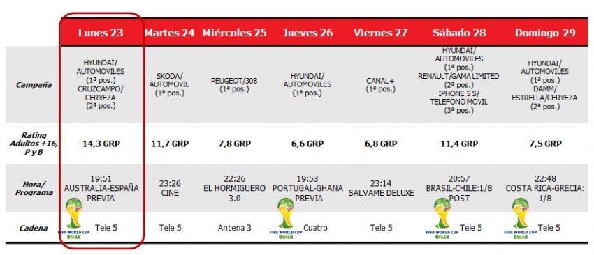 Hyundai y Cruzcampo consiguen el mayor rating publicitario de la semana