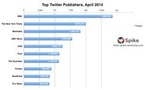 La BBC, The New York Times y Mashable, los medios de comunicación más