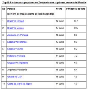El partido de apertura de Brasil, el que más tiró de la lengua a los tuiteros en la primera semana del Mundial de Fútbol