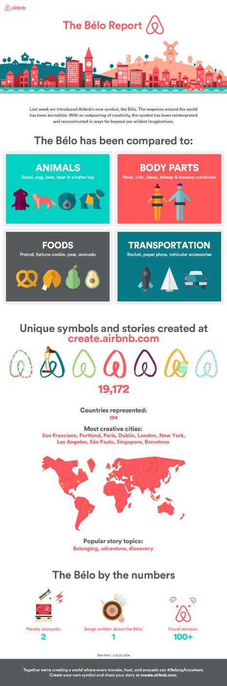 Airbnb infografía