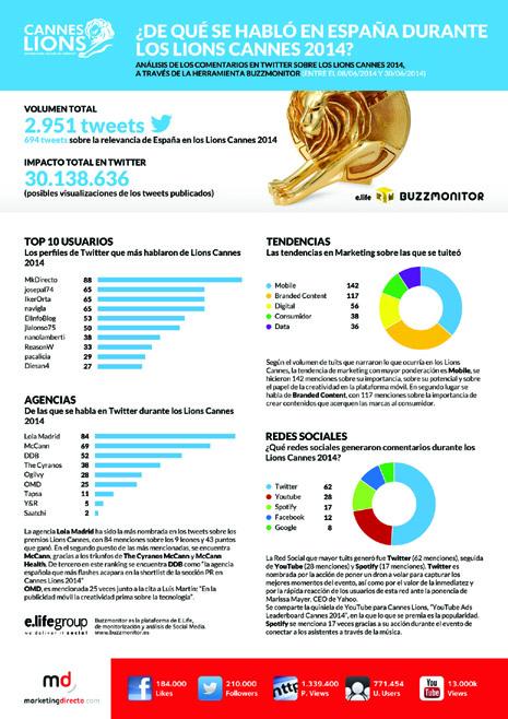 LionsCannes infografía