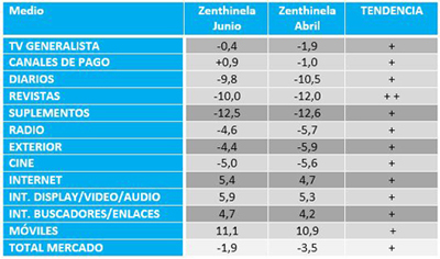 Zenith inversión publicitaria