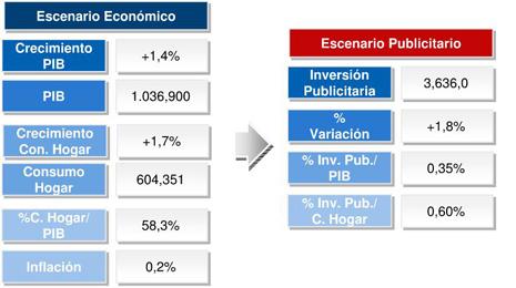 escenario económico, escenario publicitario