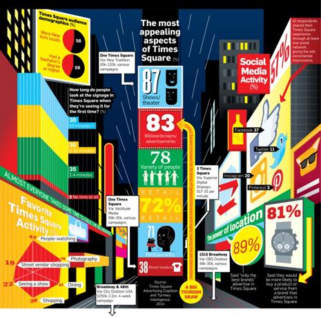 infografía times square - copia