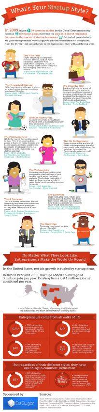 ¿Qué tipo de líder es usted en el universo de las startups?