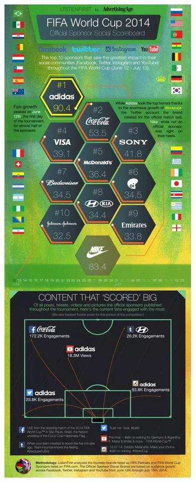 infograf sponsors mundial
