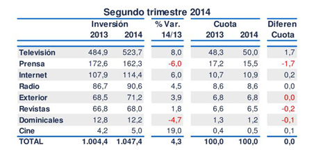 inversión publicitaria crece en todos los medios excepto prensa y dominicales