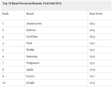 percepción marcas consumidores