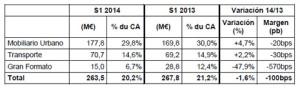 El segundo trimestre del año le sonríe a JCDecaux con un crecimiento orgánico del 4%