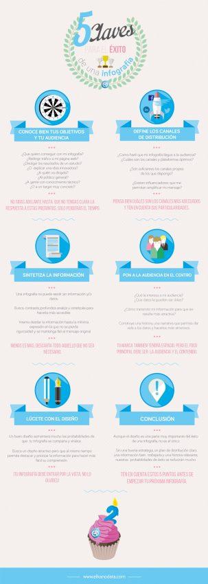 5 claves para el éxito de una infografía