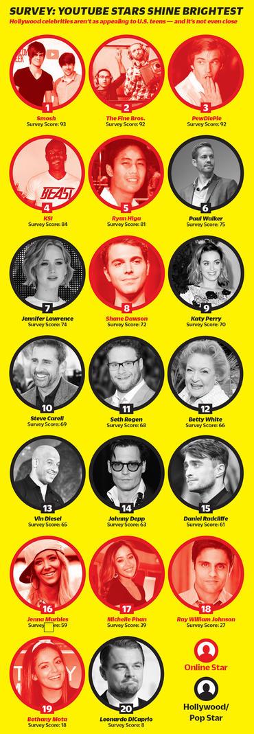 estrellas de youtube vs estrellas de Hollywood