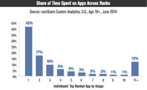 Editores de contenido: más vale centrarse en las páginas webs adaptadas para móviles