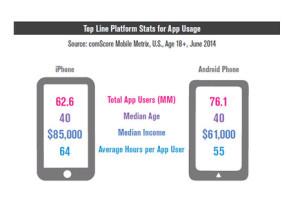 El enigma de las apps: a los usuarios les encantan pero no se descargan nuevas
