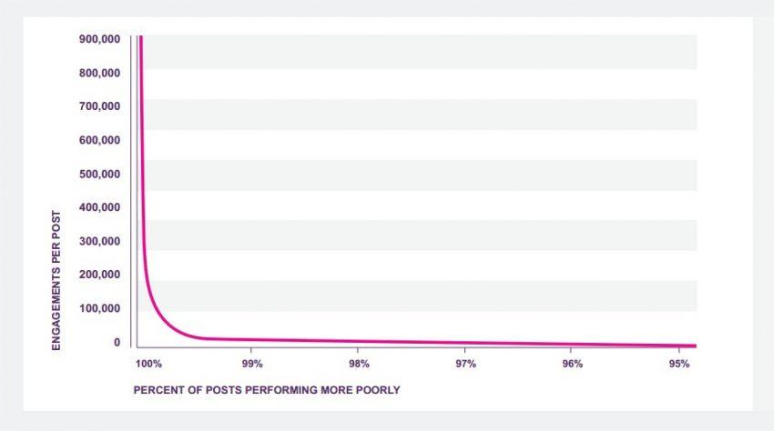 El 99% de las publicaciones en redes sociales no genera apenas interacciones