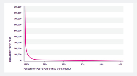 social-media-post-engagement