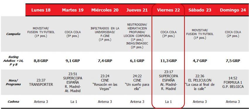 La Supercopa en La 1 le da a Coca-Cola el mayor rating publicitario de la semana