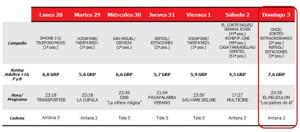 Antena 3 gana a Telecinco en la