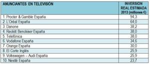 Estos son los 10 anunciantes que más tiran de chequera en la televisión en España