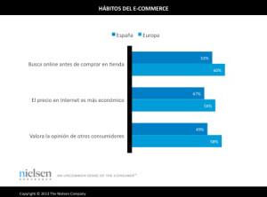 Un 52% de los españoles busca información online antes de comprar en tienda