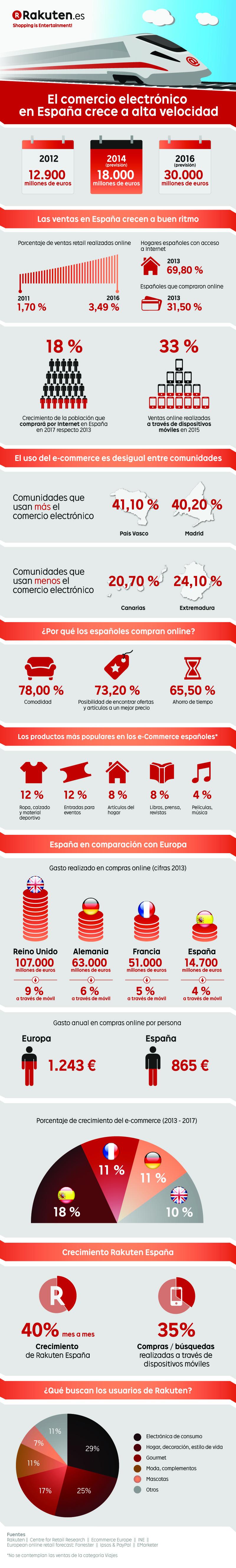 Infografía_Rakuten_e-commerce copy