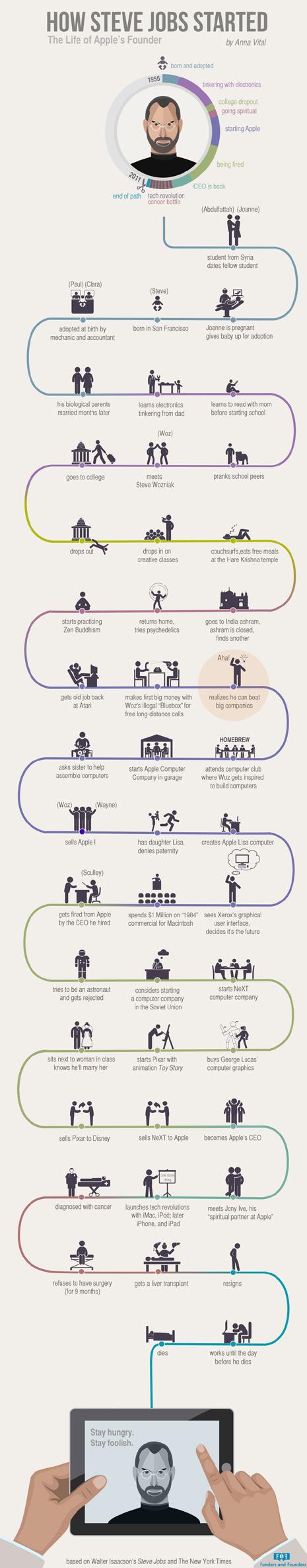 steve jobs infografía 465