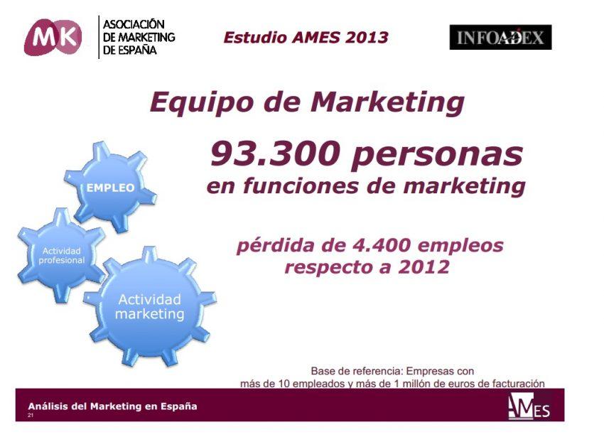 La inversión en marketing en España:
