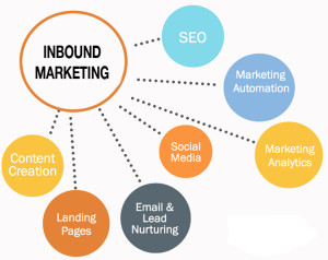 Cómo transformar tu negocio online a través del inbound marketing – Daniel Noblejas