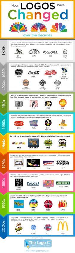 Así se han transformado algunos de los logotipos más icónicos a lo largo de la historia