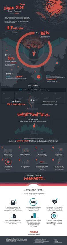 Explorando el lado oscuro del marketing de contenidos