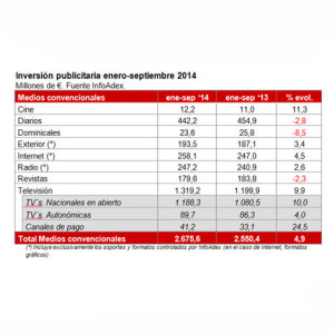 La inversión publicitaria crece en España un 4,9% entre enero-septiembre según InfoAdex
