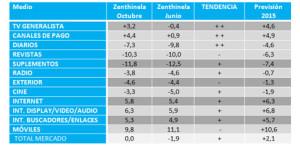 El mercado publicitario comienza a reactivarse y podría acabar el año con crecimiento según Zenith