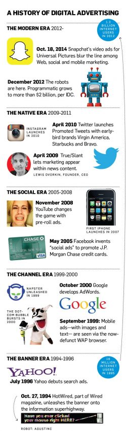 Internet y publicidad: 20 años juntos