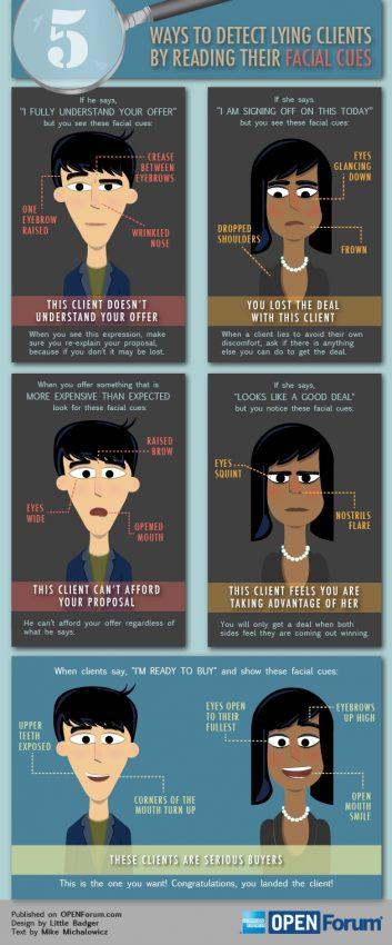 Clientes mentirosos: cómo detectar si están de acuerdo con lo que les ofrecemos