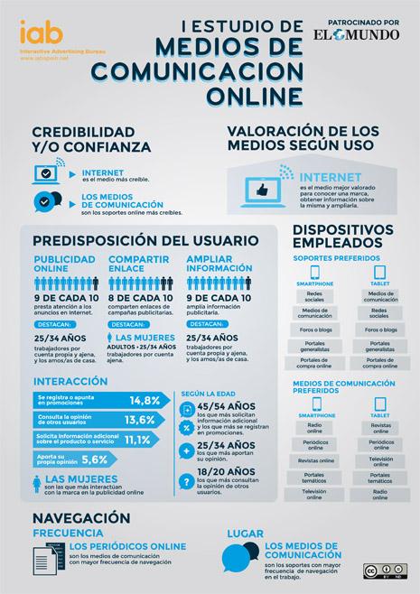 medios de comunicacio´n online