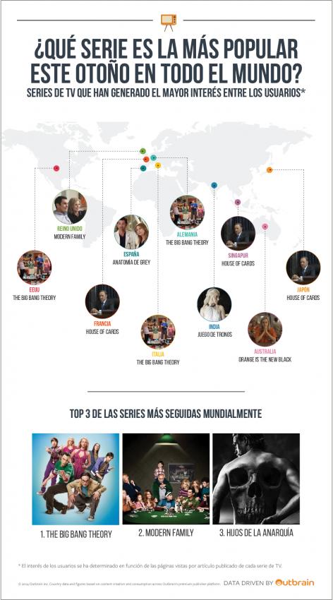 España es serieadicta: se sitúa como el segundo país consumidor de contenidos relacionados con las series de televisión