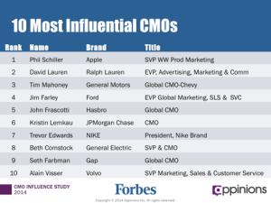 Los 10 CMO más influyentes del mundo en 2014