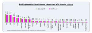 Telecinco consolida con un 15,2% su liderazgo durante el mes de octubre