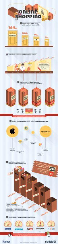 El comercio electrónico visto a través de sus cifras